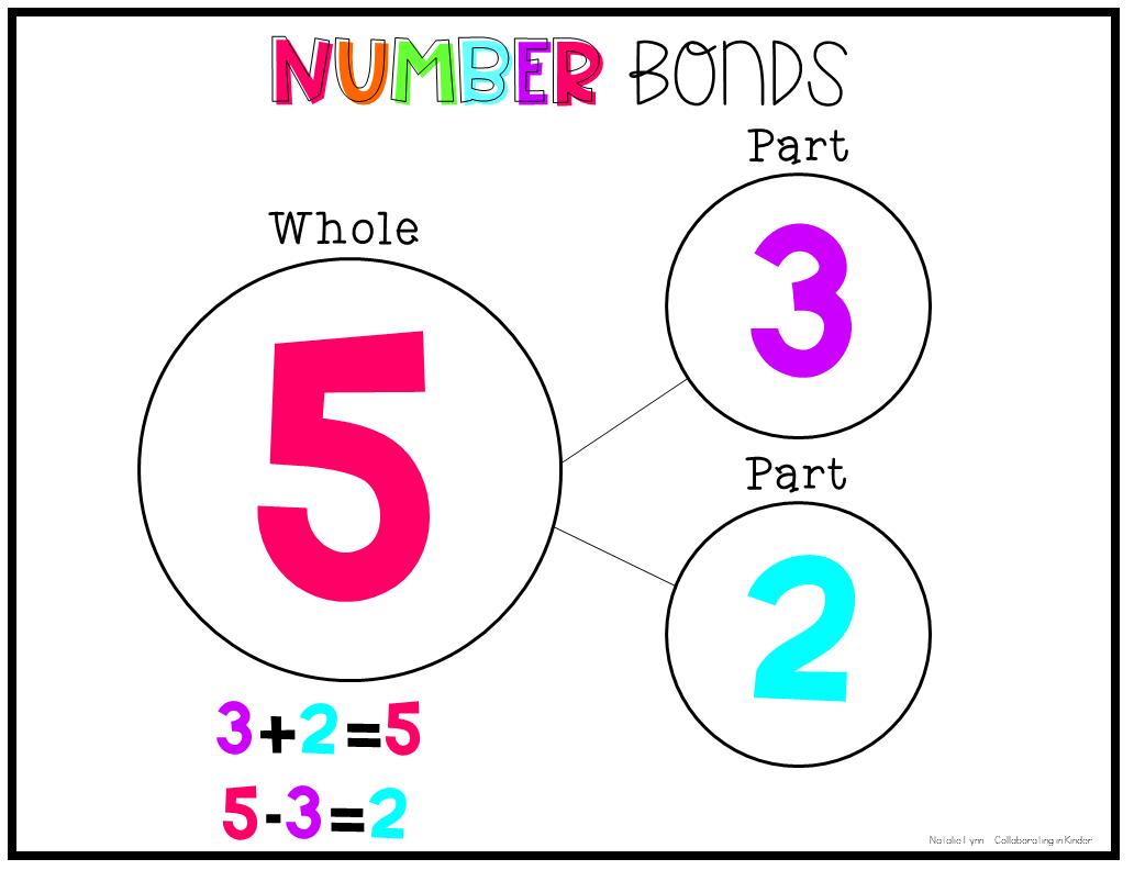 Number Bonds For Number Sense